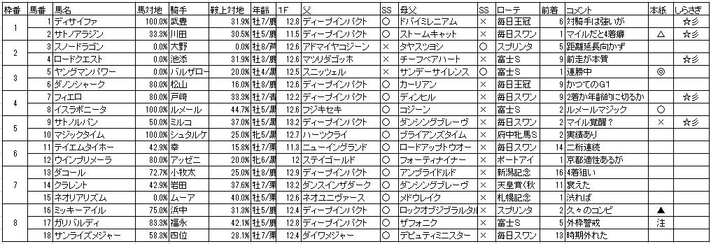 マイルCS 評価表