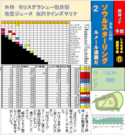 阪神JF 本紙