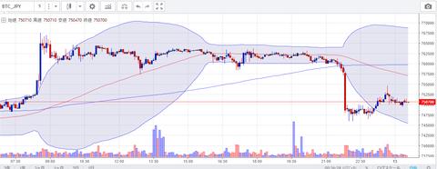 6月12日のビットコイン円チャート