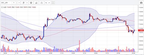 6月14日 ビットコイン円チャート