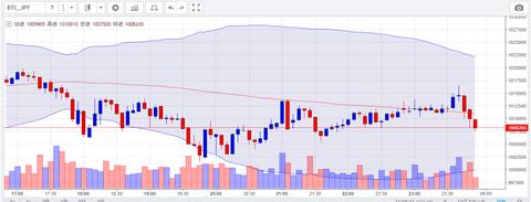 4月29日 ビットコイン円 チャート