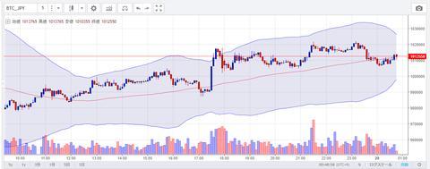 4月28日 ビットコイン円 チャート
