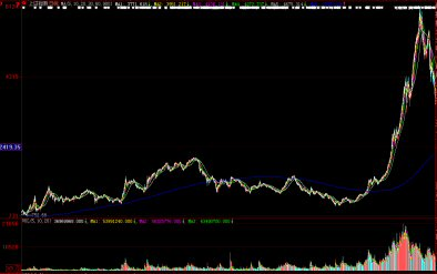 上海総合指数900日移動平均線(青)08/03/20
