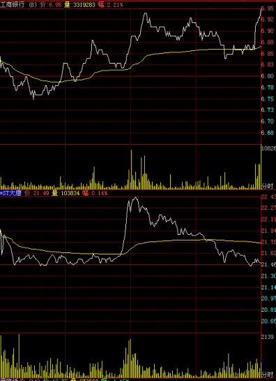 工商銀行(601398) ST大唐電信科技(600198)今日の値動き