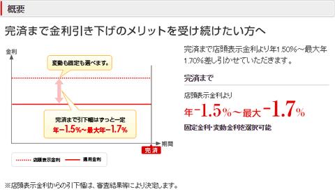 住宅ローン 三菱東京UFJ銀行