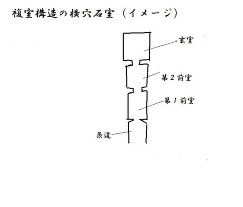 PNG 複室構造の石室イメージ図 21年4月4日