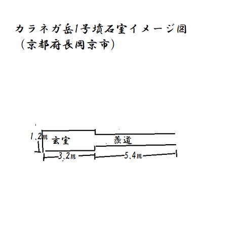 PNG カラネガ岳1号墳石室イメージ(長岡京市)