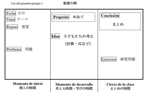 板書計画日本語