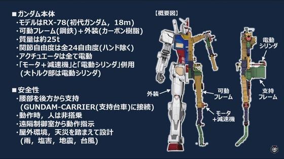 GUNDAM FACTORY YOKOHAMA 記者発表会 00005