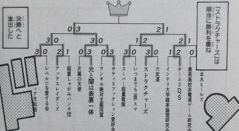 遊戯王OCGストラクチャーズ 2巻 感想 081