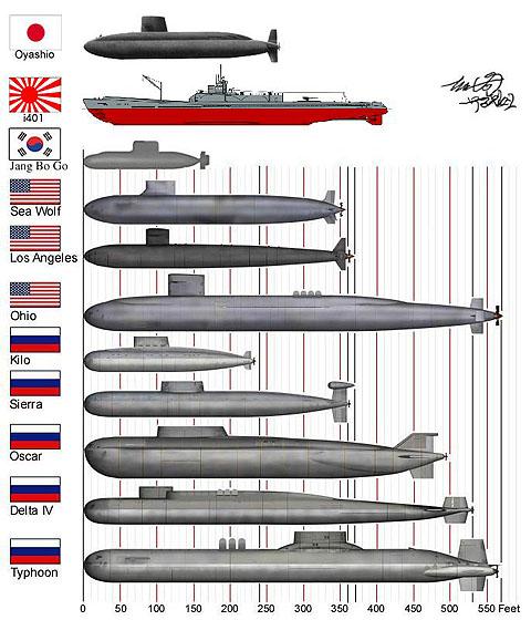 韓国軍事】韓国海軍 3千トン級潜...