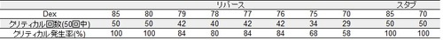 ブロークリ発生率2