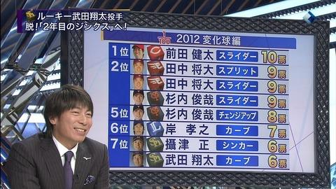 【すぽると】プロ100人が選ぶ変化球No.1