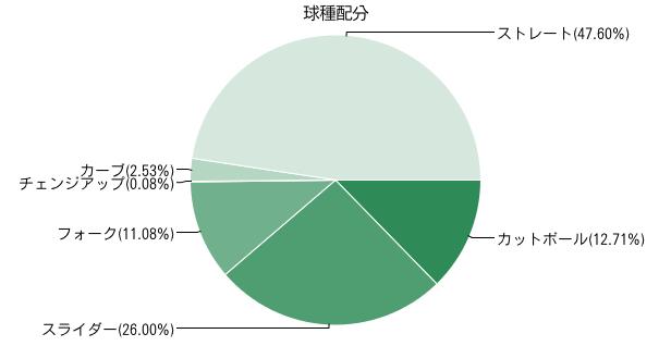 ori-maeda-chart