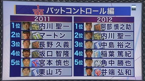 すぽると バットコントロール 2012