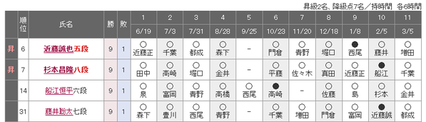 藤井君が9勝1敗なのに昇級出来ないプロ将棋のシステム