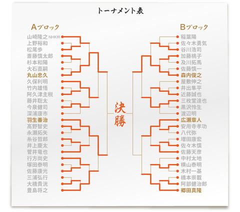 【将棋】NHK杯、羽生世代がベスト4独占