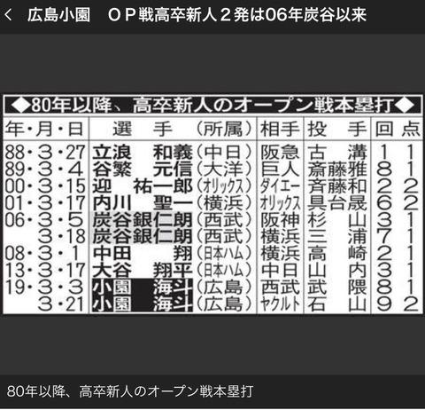 広島小園 OP戦高卒新人2発は06年炭谷以来