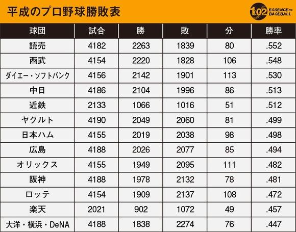 平成のプロ野球順位表