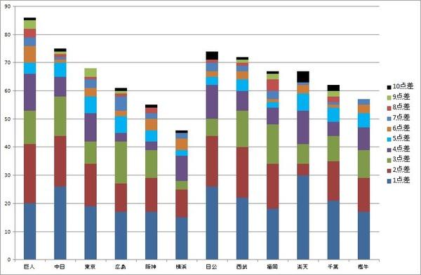 セ・リーグ グラフ