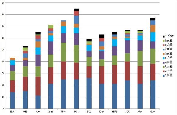 パ・リーグ グラフ