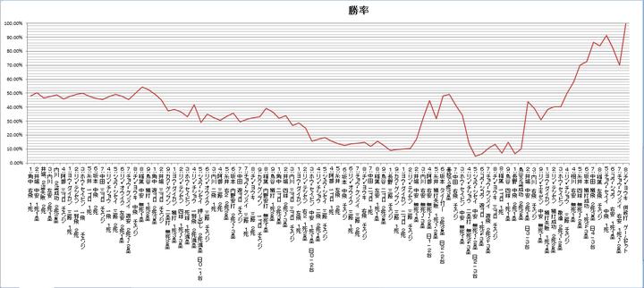 WBC台湾戦の勝利確率