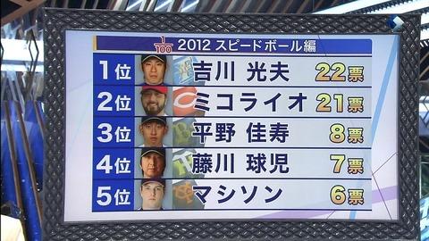 すぽると 1/100 2012 スピードボール編