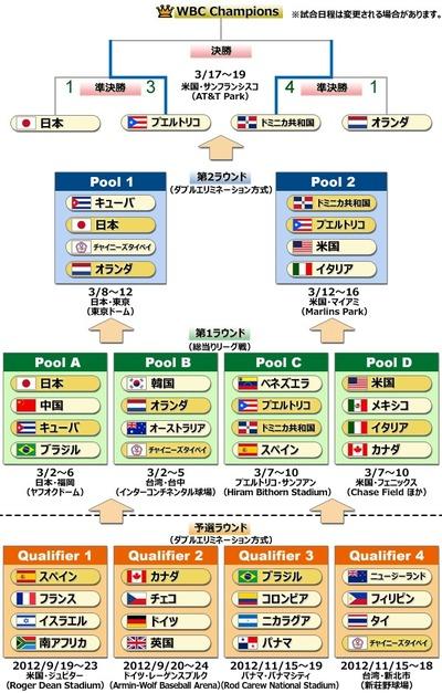 第3回WBC 組み合わせ表