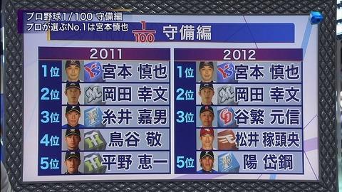【すぽると】プロ100人が選ぶ守備No.1