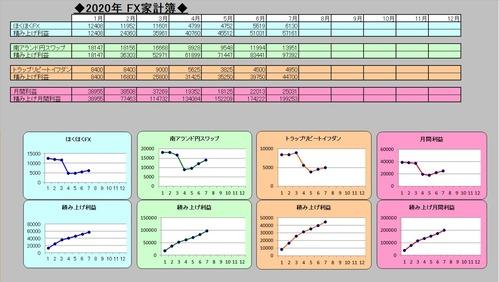 2020-08-01 22.28.39FX家計簿202年07月
