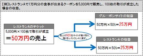 収益モデル