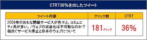 CTRT36%のツイート