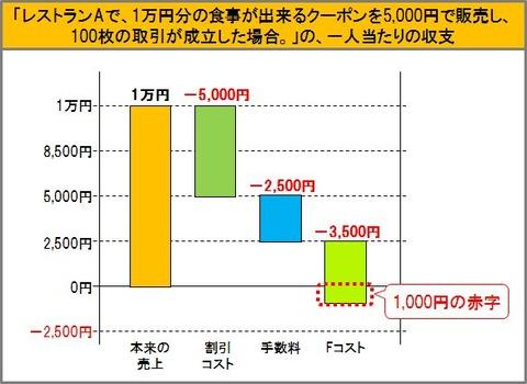 一人当たりの収支のグラフ