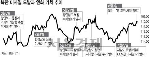 【韓国の反応】北ミサイル射程圏なのに…日本円の価値はなぜ上がって「安全資産」扱いを受けるのか?