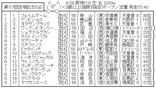 6/26(日) 第57回宝塚記念(GⅠ) part8