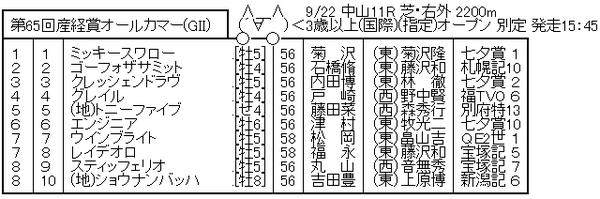 9/22(日) 第65回 産経賞オールカマー(GⅡ) part3