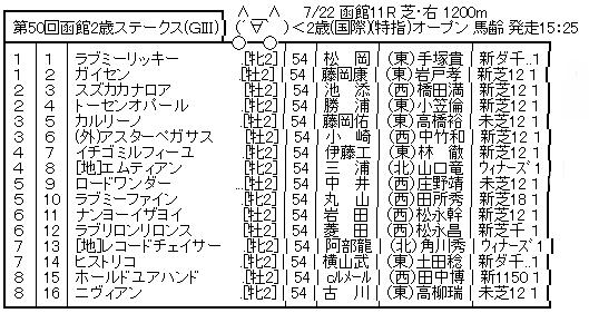 7/22(日)第50回 函館2歳ステークス(GIII) part2
