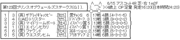 6/15(水) 第123回プリンスオブウェールズステークス(GⅠ) アスコット・芝2000m part2【日本時間24:20】