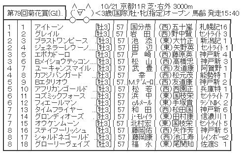 10/21(日) 第79回 菊花賞(GⅠ) part6