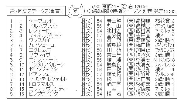 【競馬】 葵ステークス(重賞) 2chレスまとめ