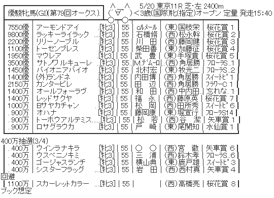 5/20(日) 第79回 優駿牝馬(オークス)(GI) part2