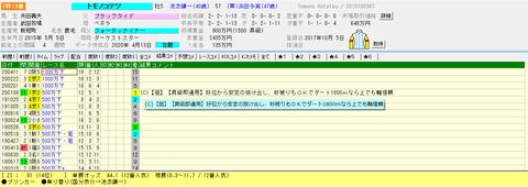 2020 5.10京都12Rトモノコテツtarget