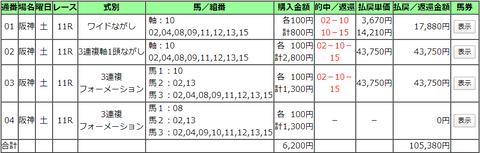 2020 4.11阪神牝馬S