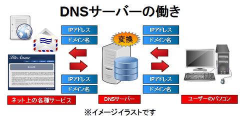 KIS2015_ブログ記事_2014_12_10_DNSへの攻撃_006