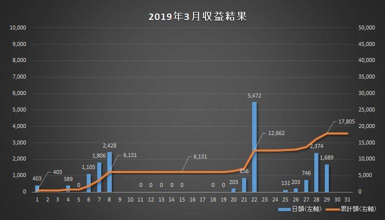 2019年03月のトレード成績