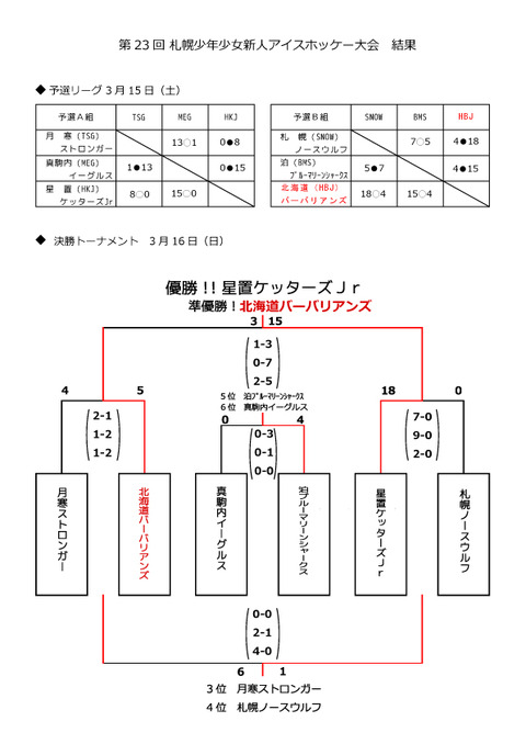 23rd新人戦結果