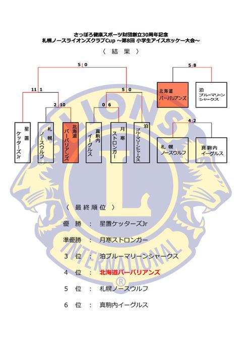 8thノースライオンズCup_Fi
