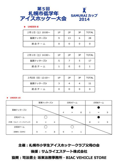 samurai_cup2014結果