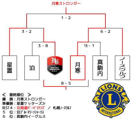 2012_NLcup_結果