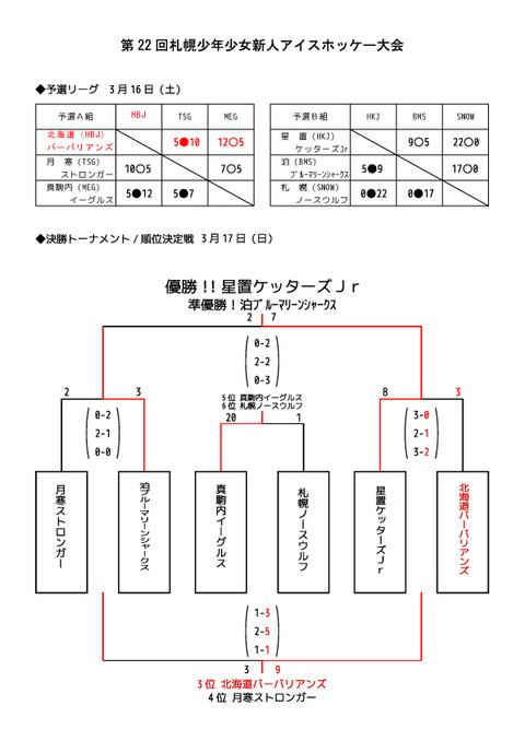 22nd新人戦結果